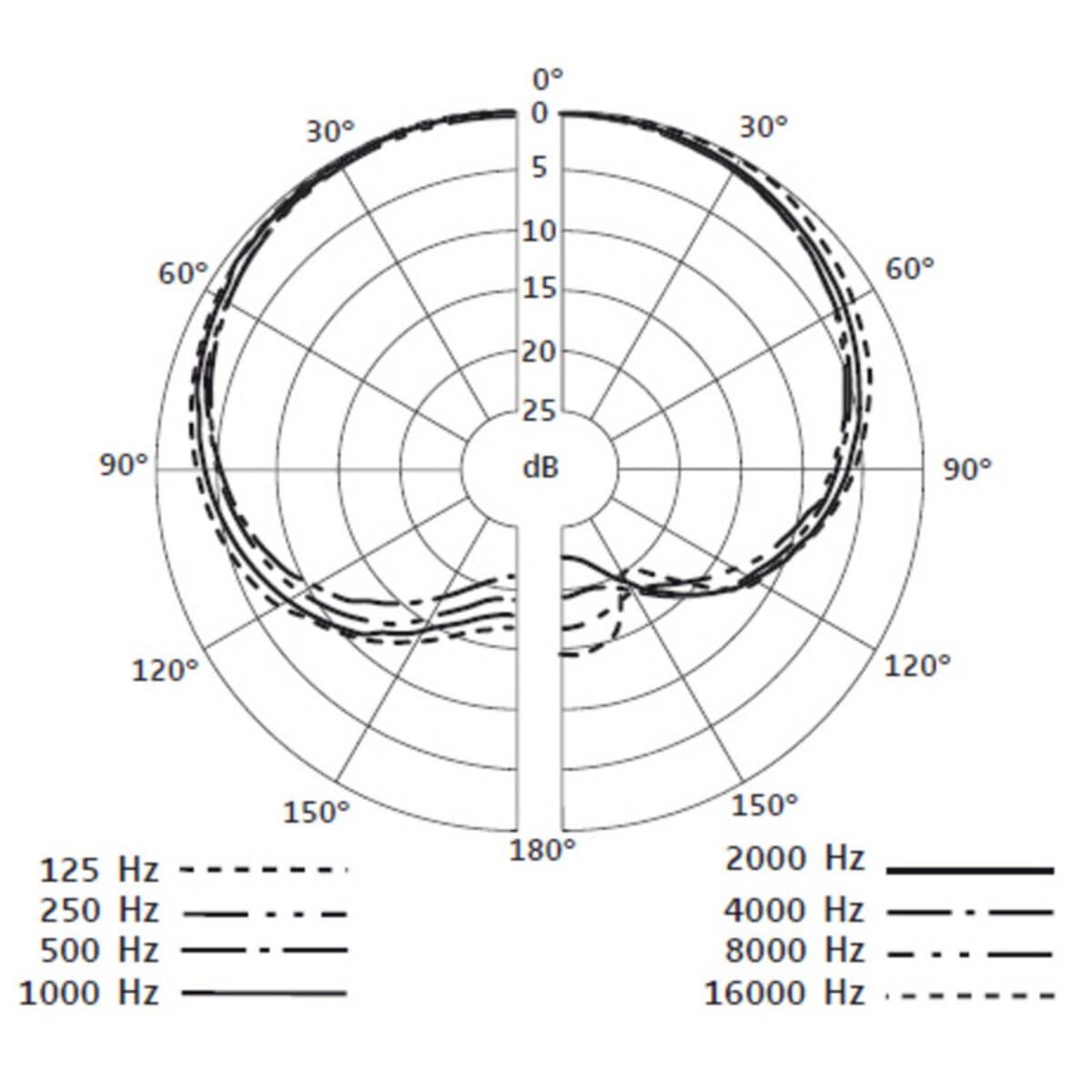 Sennheiser E908 D Dyn Mik Drums Agder Lyd AS